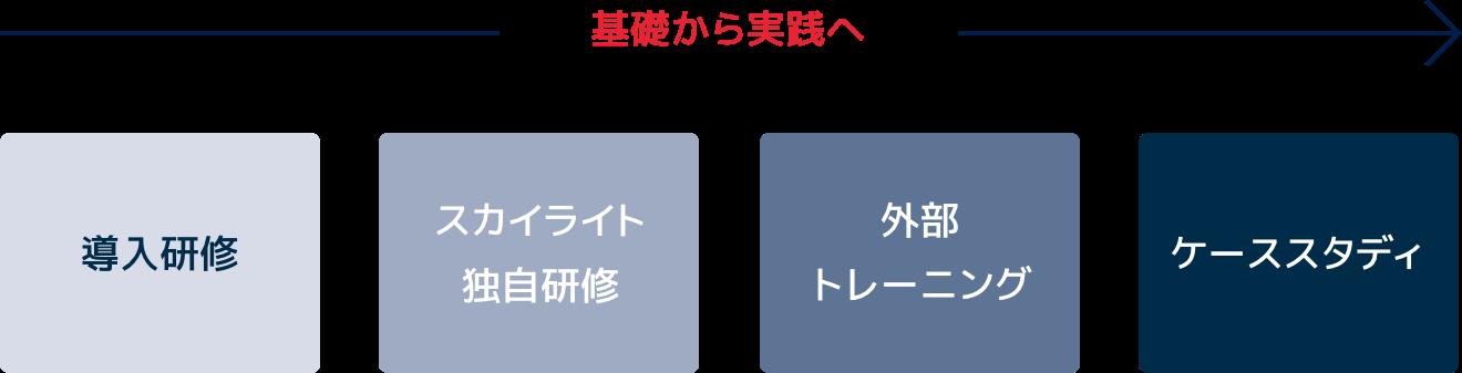 研修コース図