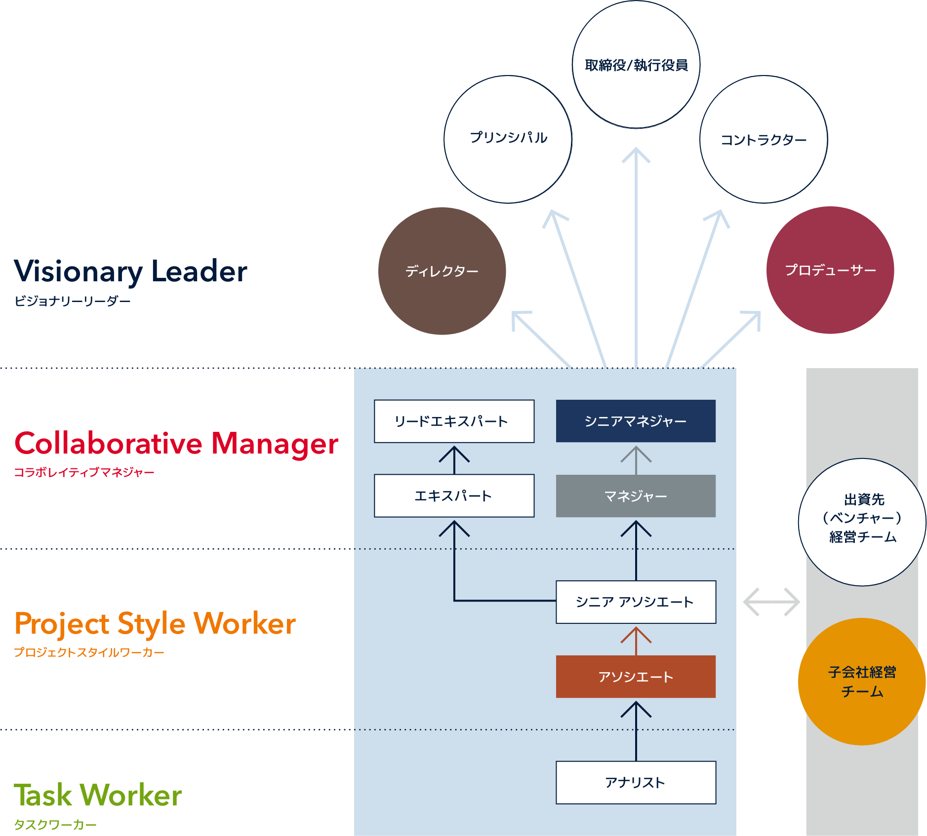 Career Design