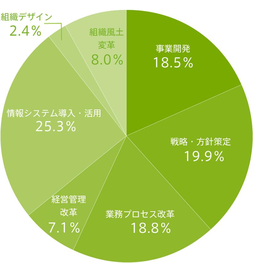 サービス実績コンサルティングテーマ別チャート