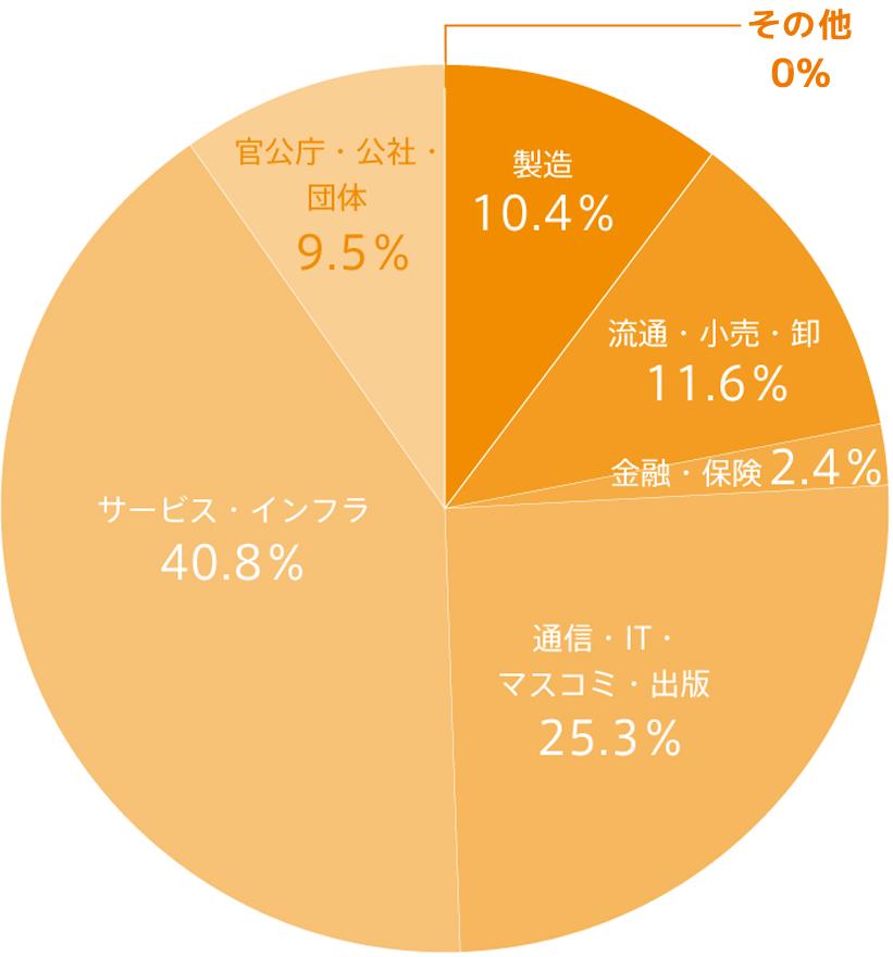 サービス実績業界別チャート