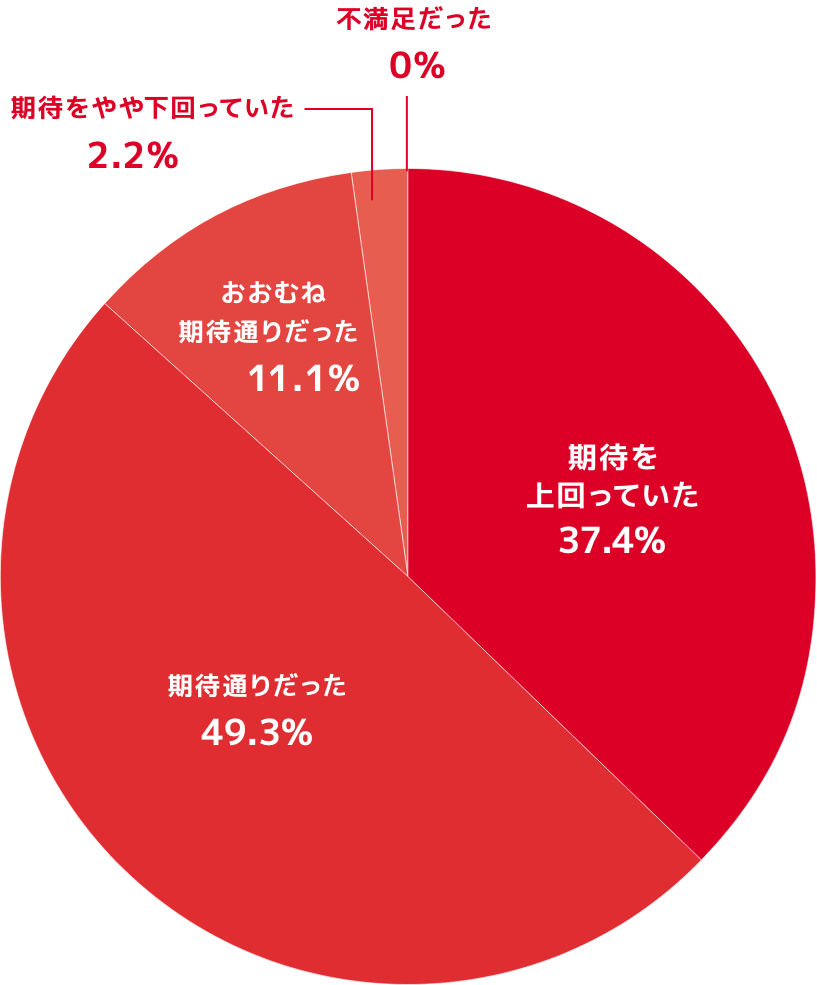 顧客満足度調査チャート